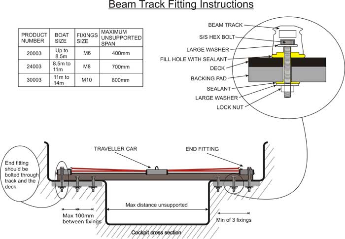 Beam Track Fitting Instructions