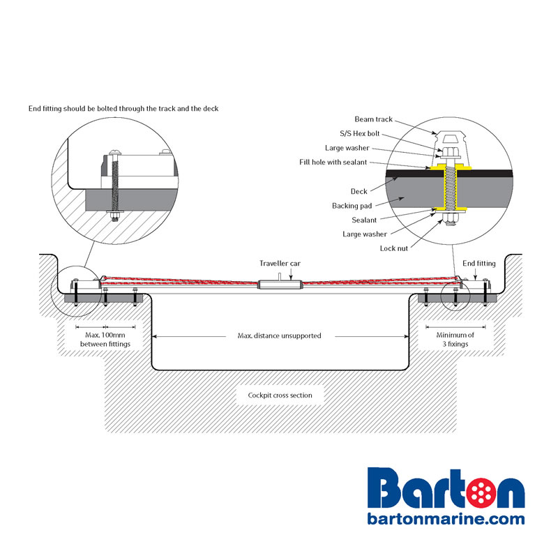 Technical Information - Beam track fitting