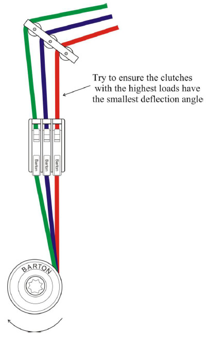 Try to ensure the clutches with the highest loads have the smallest deflection angle