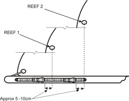 Positioning Of The Reefing Sliders